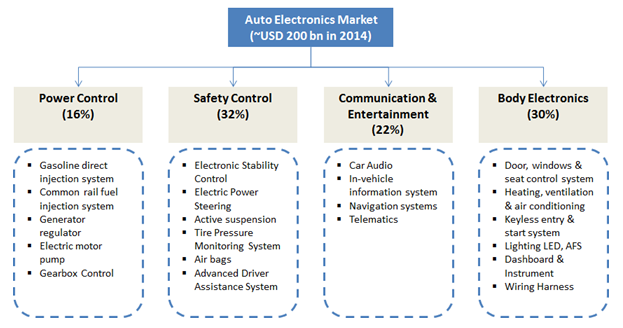Auto_electronics_market indian auto electronics industry gearing up to accelerate largest wiring harness manufacturers in india at readyjetset.co