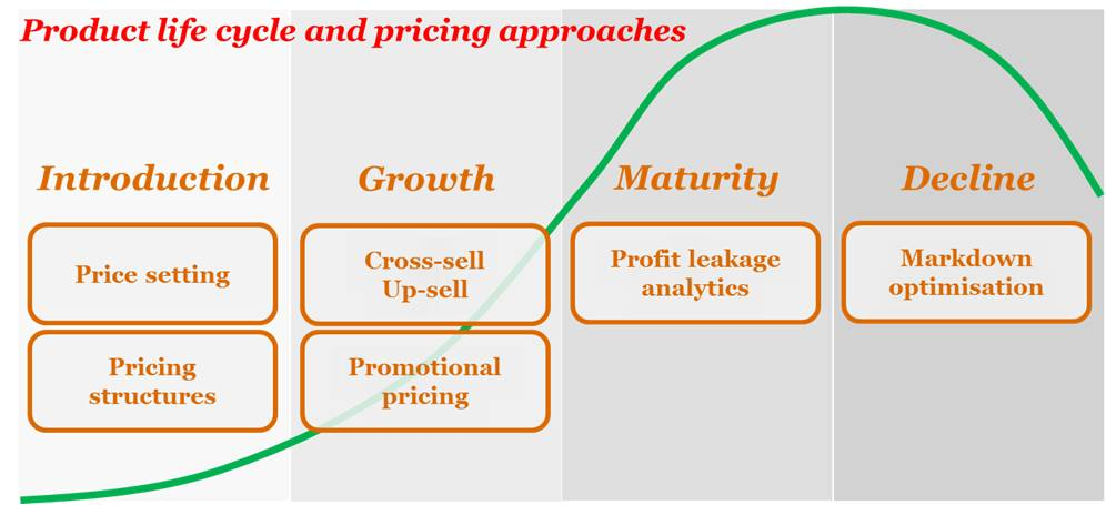 The art and science of pricing - Re-Tales by Anurag Mathur