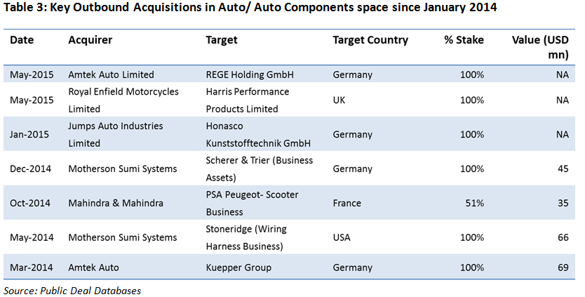 key characteristics of the auto industry Explore the industry trends and analysis for each major economic sector below  automotive industry analysis 2018  auto industry overview.