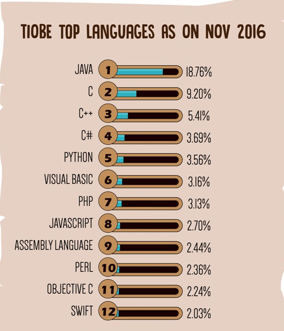 Learn javascript or python list