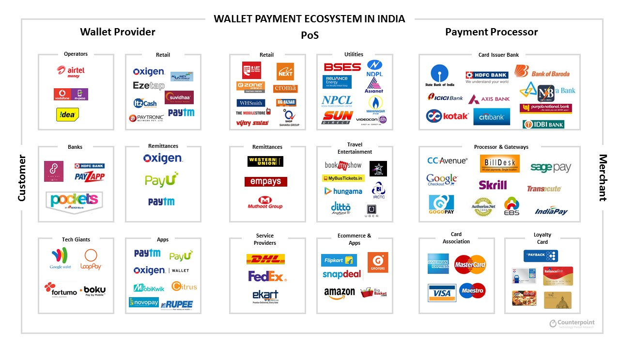 digital payment system in india pdf