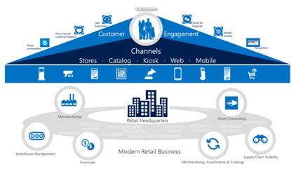 Modern Retail Platform